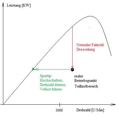 alternatives Energiesparen beim Autofahren: Diesel/Benziner- Das ...