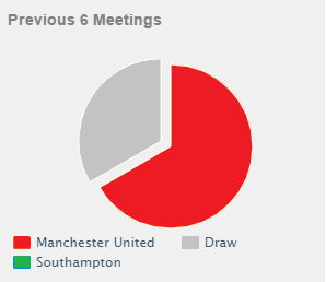 head to head manchester united vs southampton