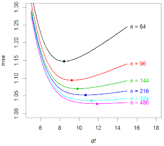 Optimal regularization for smoothing splines