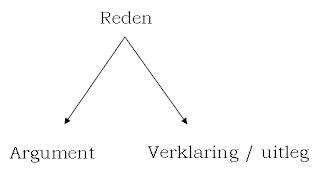 Redeneren