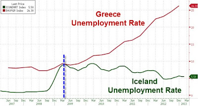 Ελλάδα - Ισλανδία: Κάθε χώρα έχει την κρίση που της αξίζει