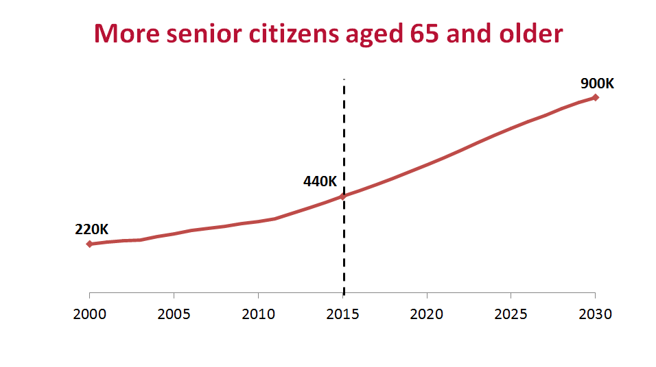 impact of ageing population essay Population aging and the loss of young workers are expected to occur more rapidly in europe's periphery the effects will be felt strongest in central and eastern european countries, where emigration is already happening.