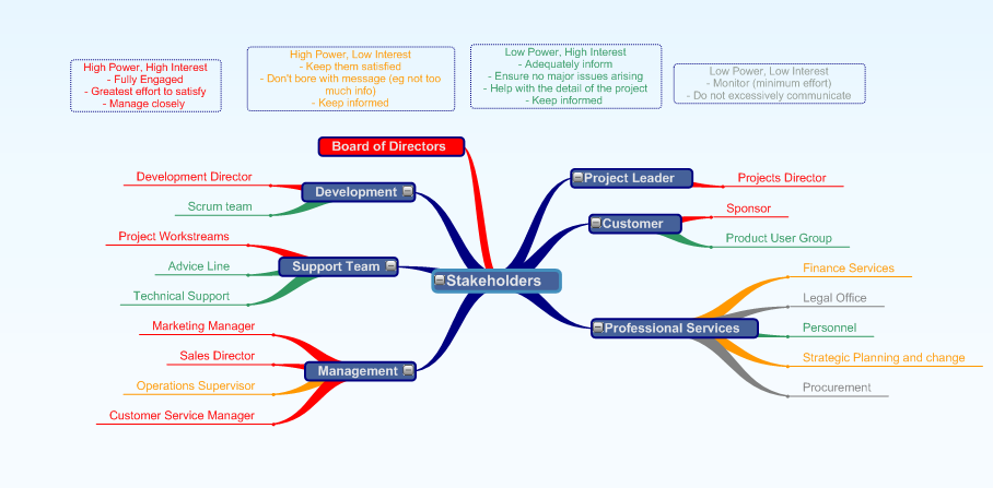 MindGenius MindGenius Mind Mapping Software – Stakeholder Matrix Template