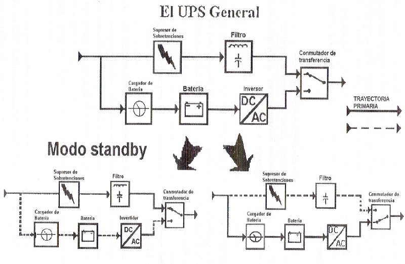 Tipos de UPS   Aplicación de la Normatividad Informática :3