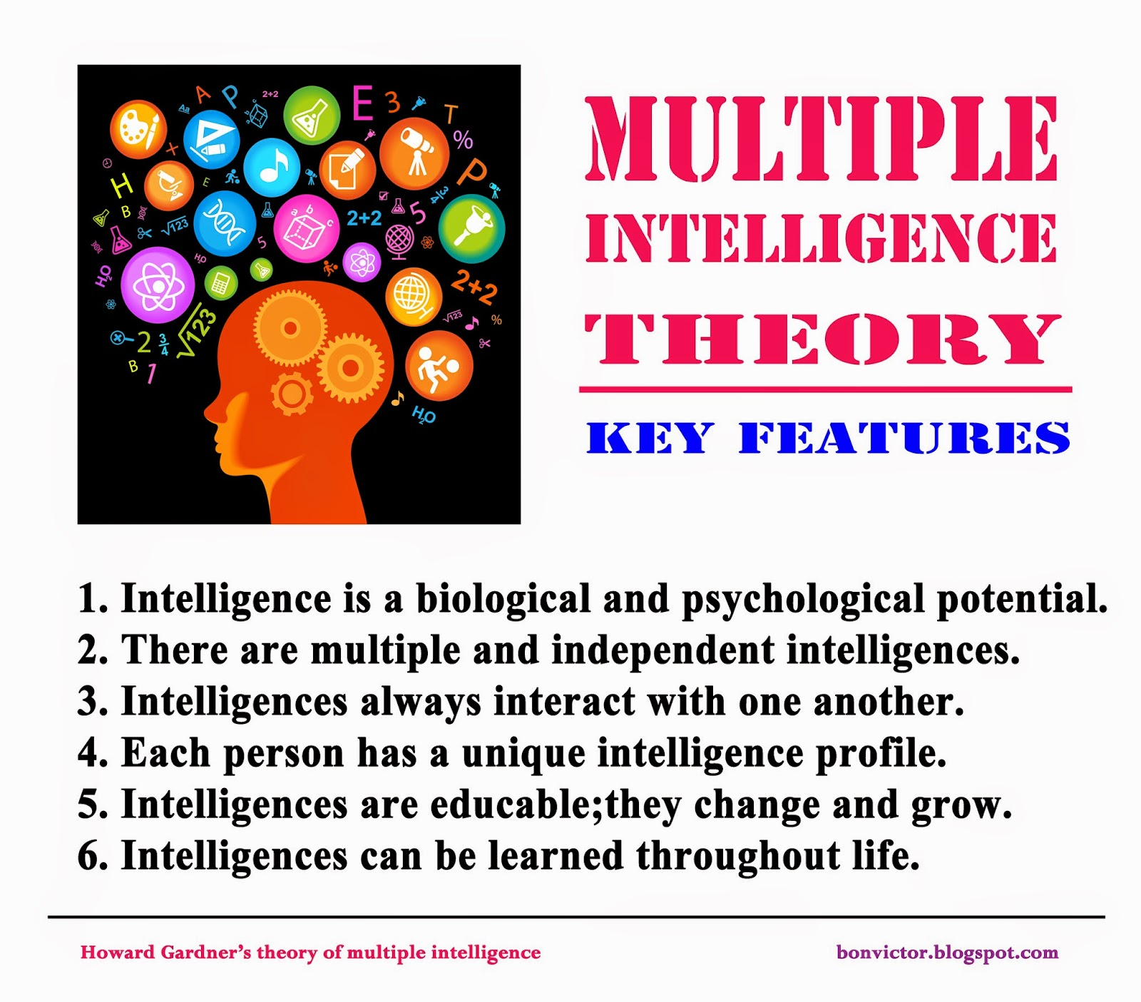 multiple intelligence New city school uses multiple intelligences as a tool for teaching different styles  of learning in the classroom.