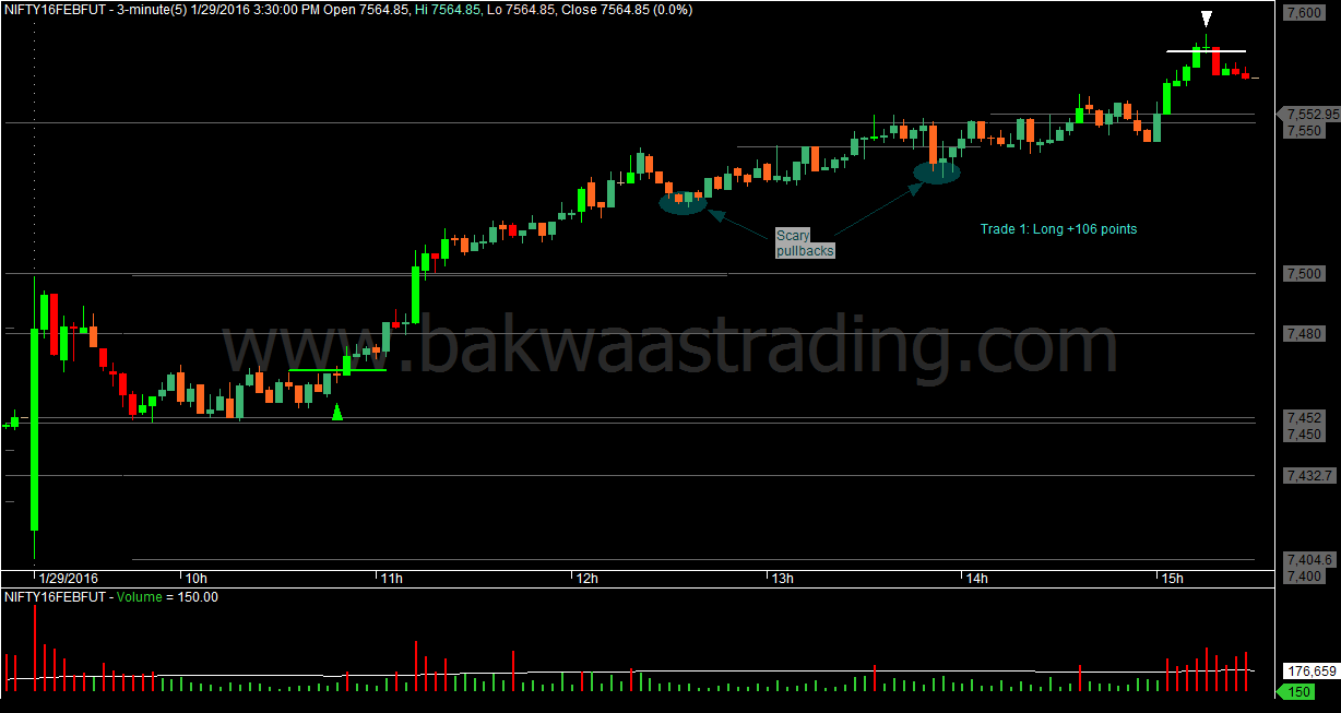 Bakwaas Trading A Good Start To The February Series Day