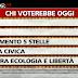 Sondaggio Ipsos per Ballarò - Vendola tallona Monti