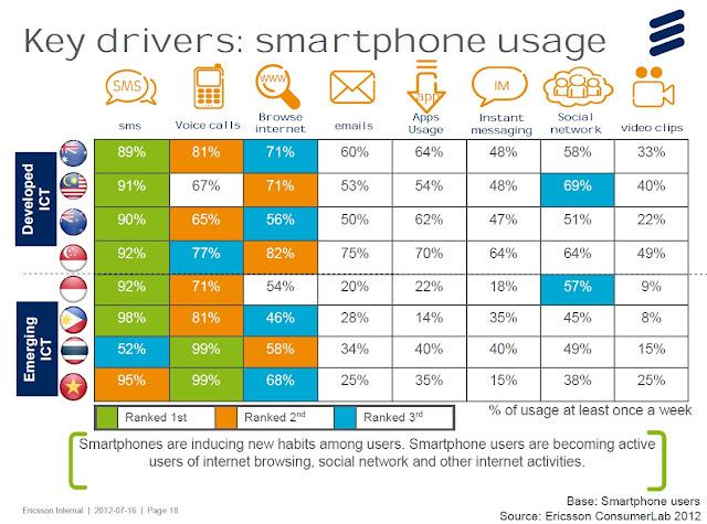 Smartphone usage Malaysia