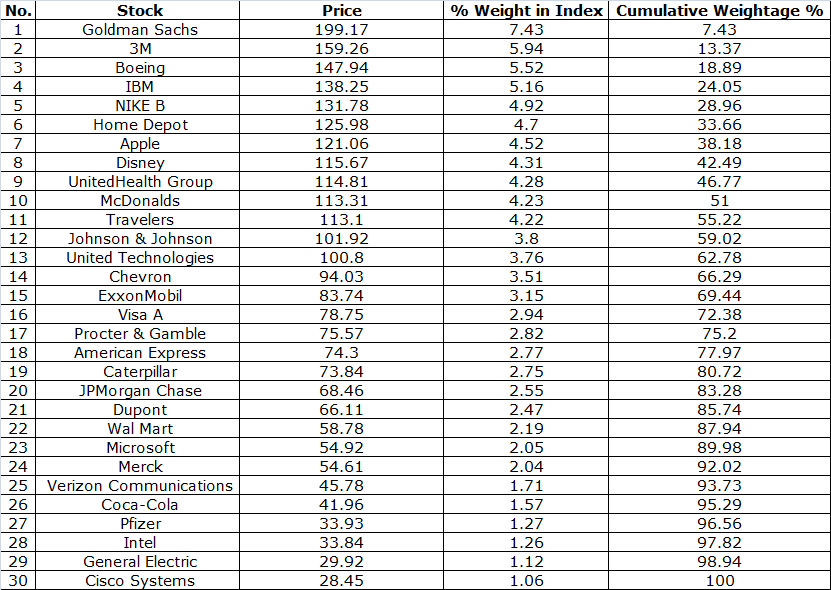 Dow jones industrial average stock list arrange as per price weighted formula