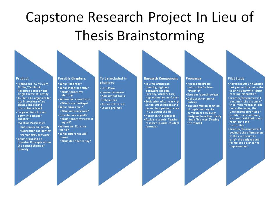 thesis research project Research and writing the project cannot start until the proposal has been approved because the thesis proposal is so important, you should know what to include and see examples so that you can ensure your proposal is accepted the first time.
