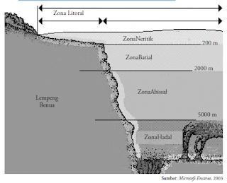 Perairan Laut Indonesia