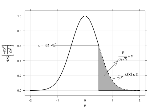 Parametric Inference: Likelihood Ratio Test Problem 2