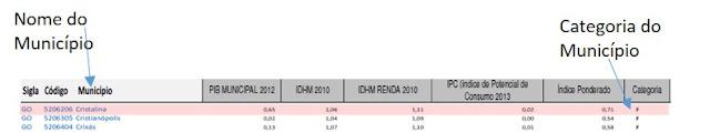 Tabela categoria de municípios migração de rádios am para fm