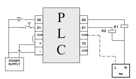 Plc I O Diagram