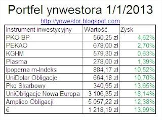 moje inwestycje grudzień 2012