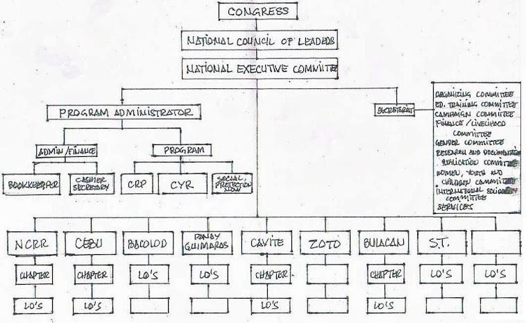KPML Organizational Structure