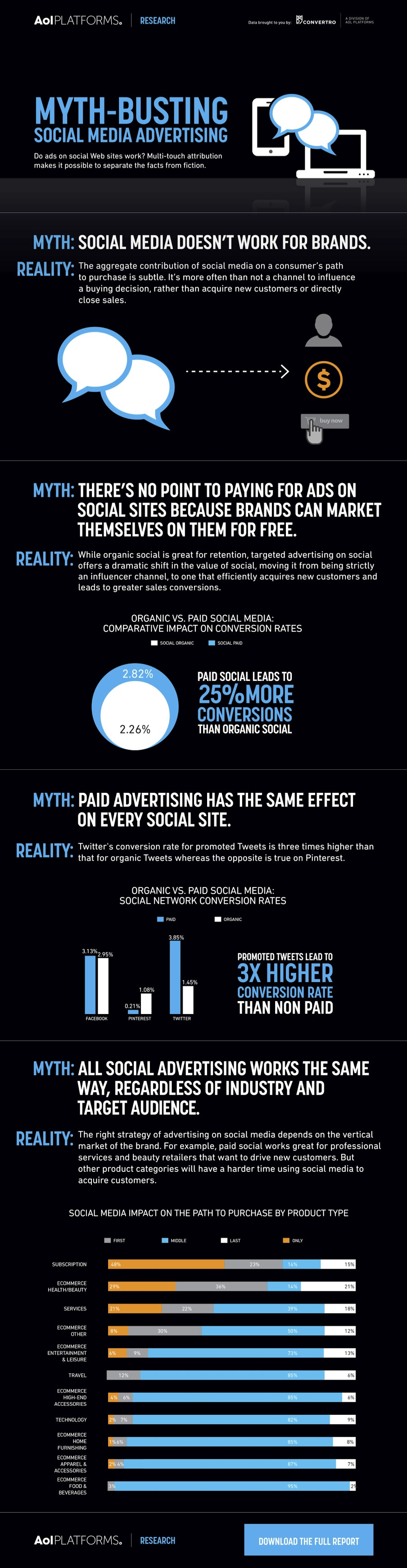 social media ads myth busting