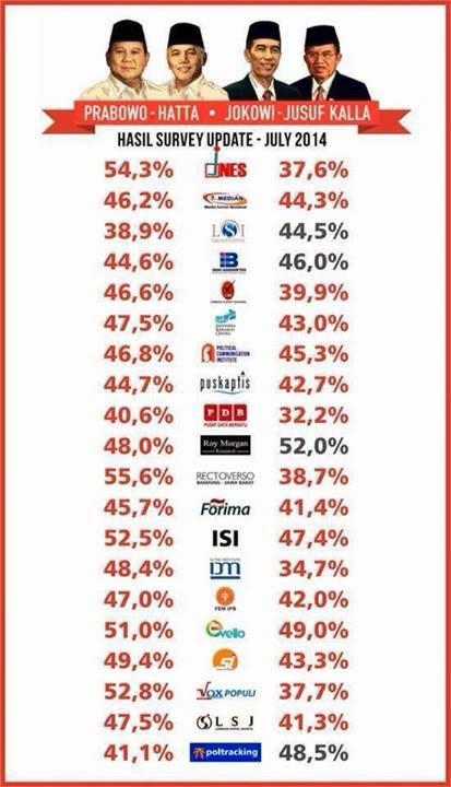 Hasil Akhir Lembaga Survey Indonesia pilpres 2014