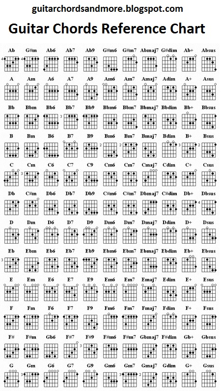 Guitar Chords And More Chords Reference