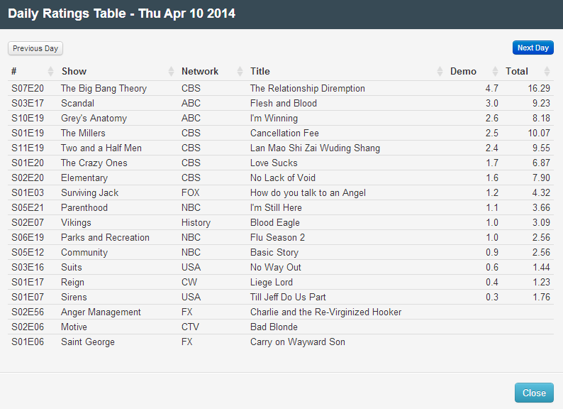 Final Adjusted TV Ratings for Thursday 10th April 2014