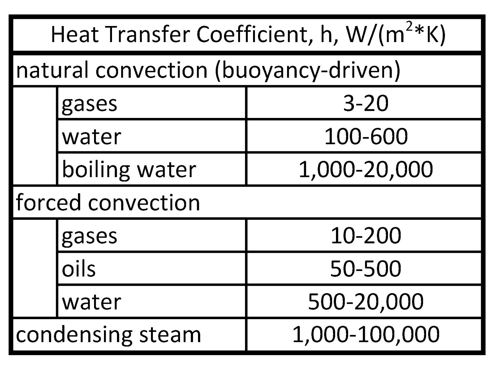 thermodynamics and heat transfer A heat transfer textbook / john h lienhard iv and john h lienhard v — 3rd ed   12 relation of heat transfer to thermodynamics           6 13 modes of.
