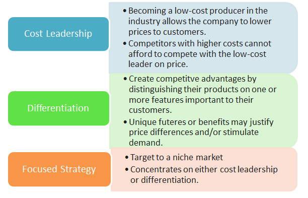 costa coffee cost leadership or differentiation Costa coffee porters generic statergies the cost leadership strategy, the differentiation strategy and costa coffee costa coffee was formed by the costa.