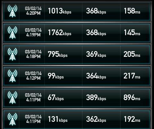 DTI「ServersMan SIM LTE」の実測値