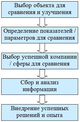 Методика бенчмаркинга