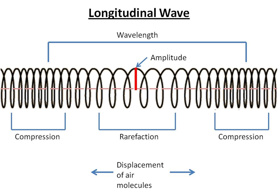 wave you can think of longitudinal waves or sound waves like a slinkyWavelength Of A Longitudinal Wave