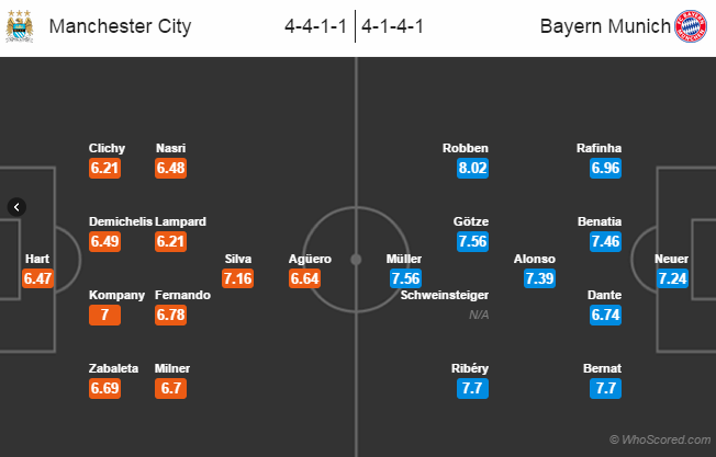 Possible Line-ups: Manchester City vs Bayern Munich