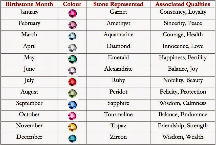 the Month the colour of the gem
