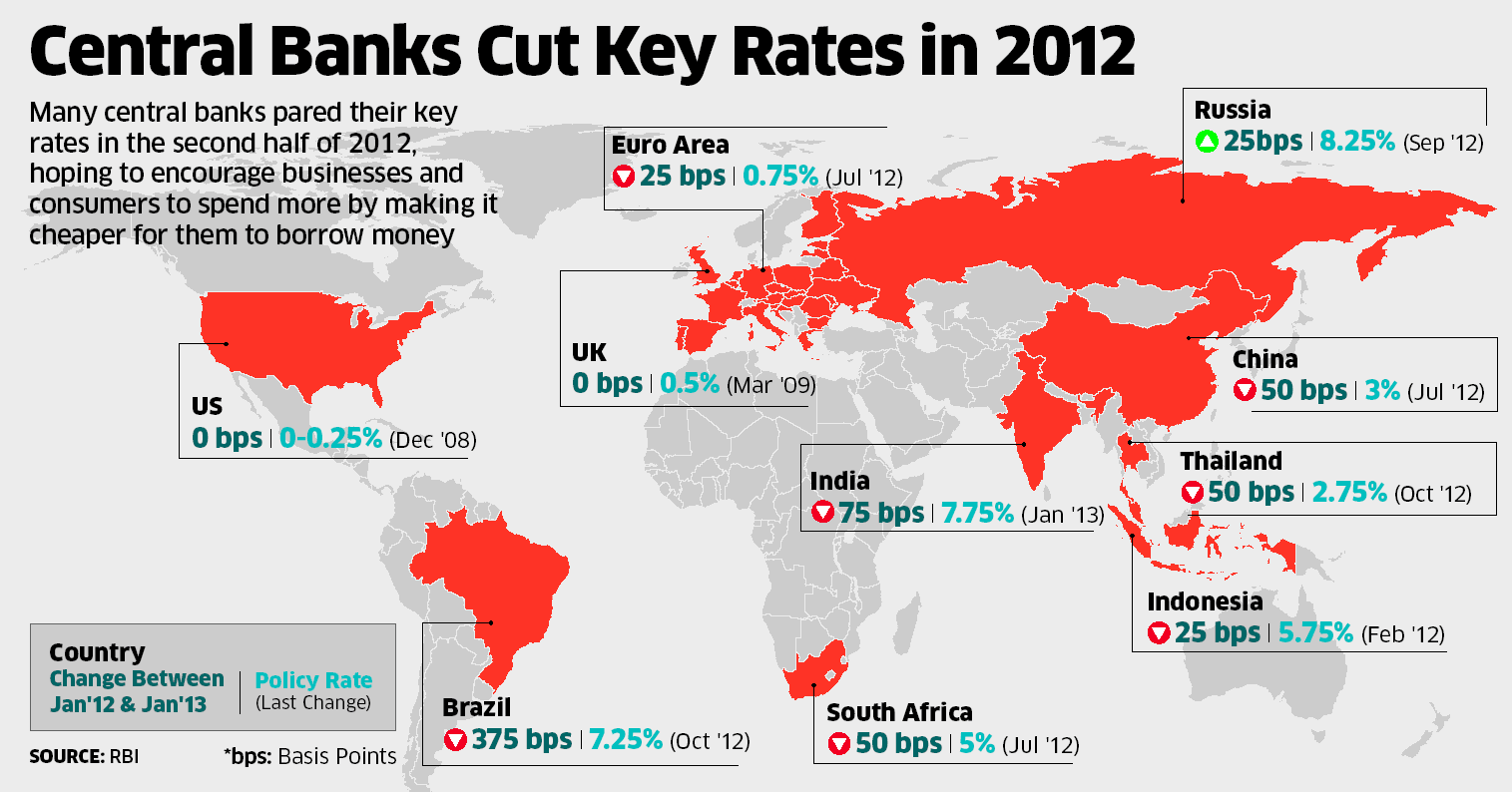 rbi key rates Introduction the reserve bank of india (rbi) has rich traditions of publishing data on various aspects of the indian economy through several of its publications.