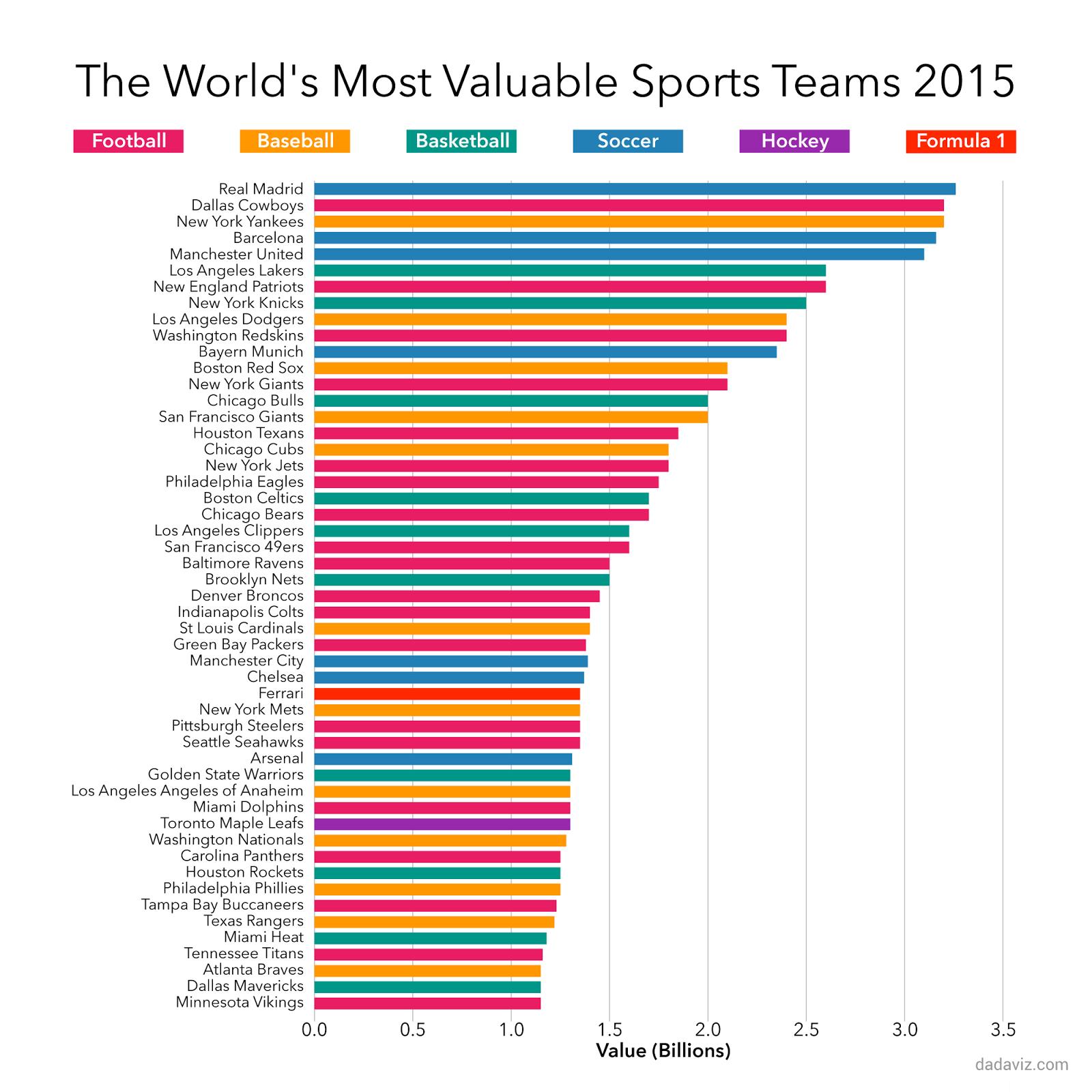 : global ranking by spots