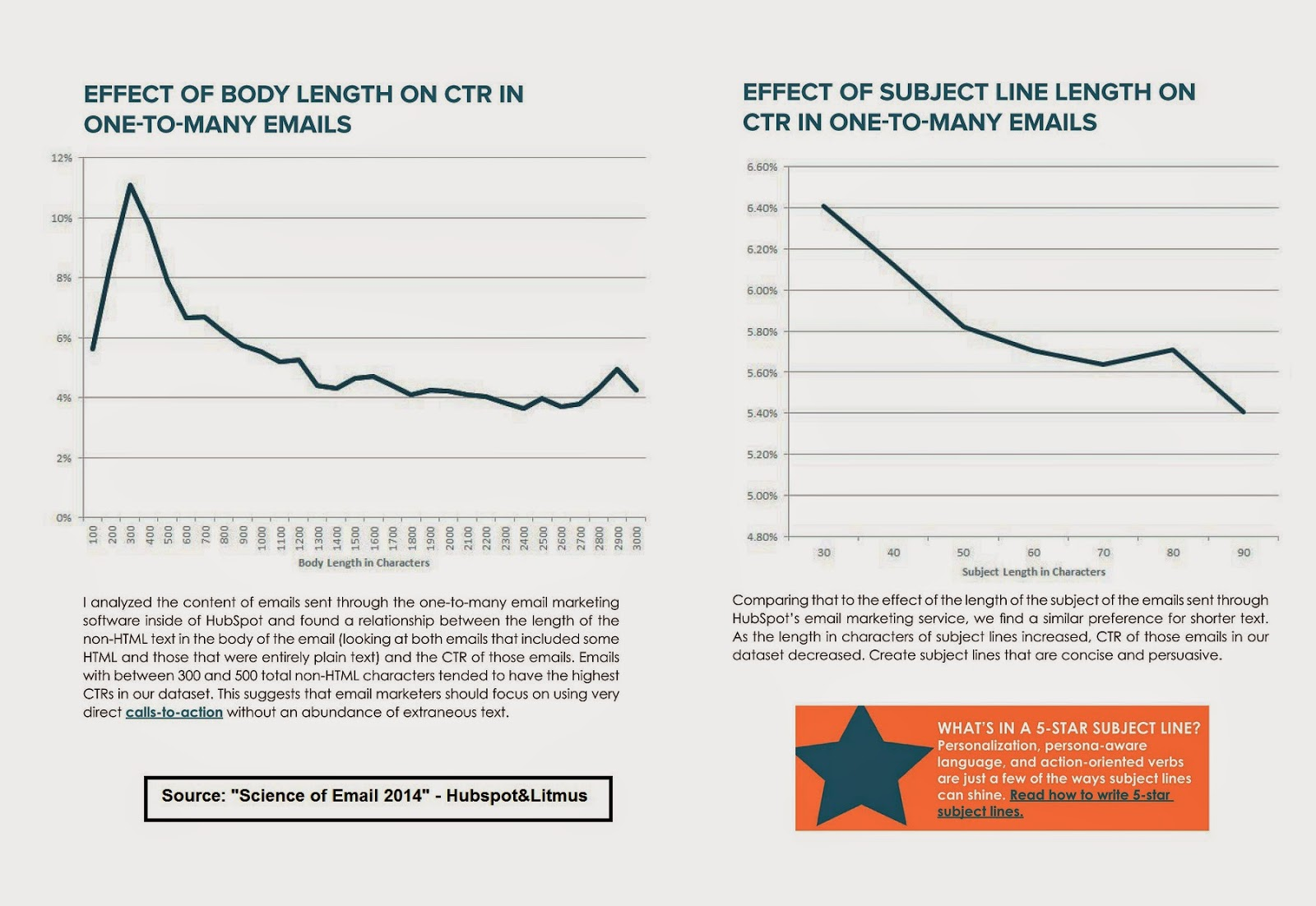Báo cáo về email 2014 - tỉ lệ click theo độ dài thư và tiêu đề