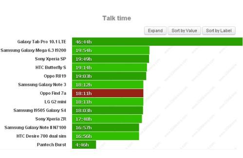 Durata batteria sulle chiamate telefoniche per Oppo Find 7a