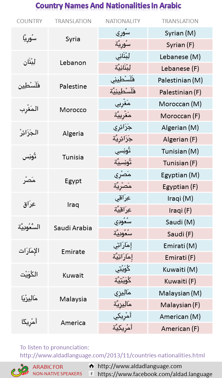 Worksheet to learn Arabic vocabularies about how to say country names and nationalities in Arabic