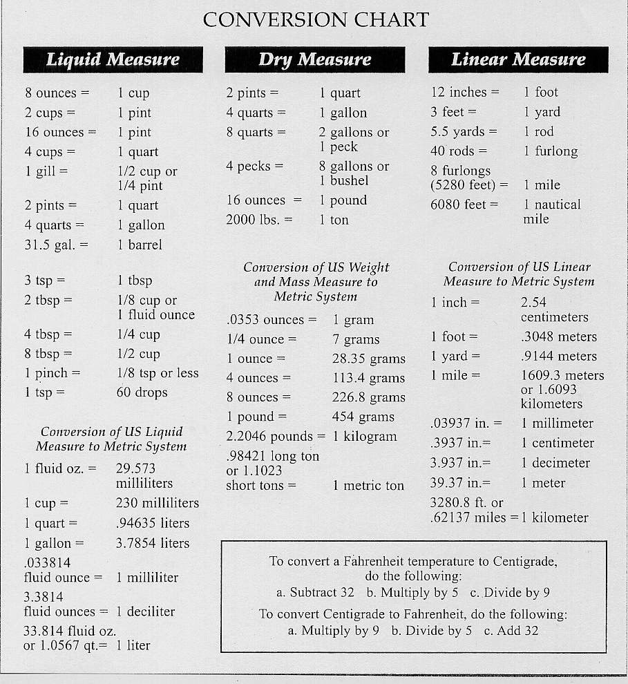 Info junction blog conversion chart liquid dry linear conversion chart liquid dry linear nvjuhfo Images
