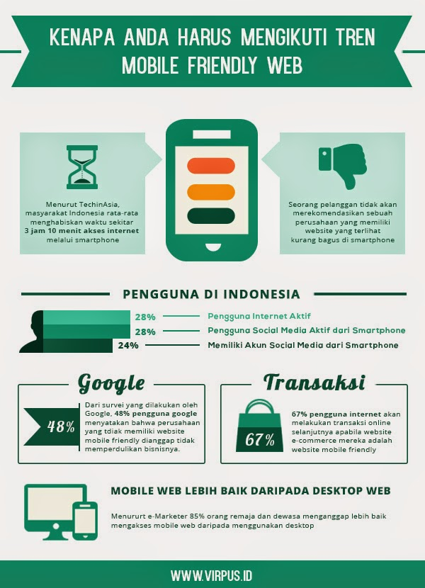 Responsive Website Infographic