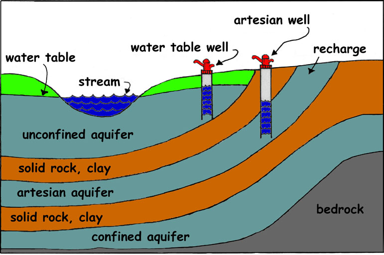 How to Find Well Water Using Latest Scientific TechnologyWater Table Diagram