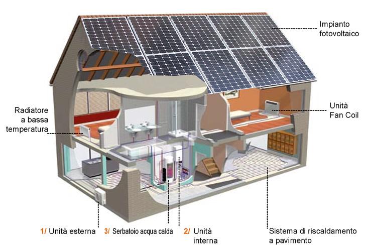 Ristrutturazione e riqualificazione energetica di edifici for Costo pompa di calore aria acqua