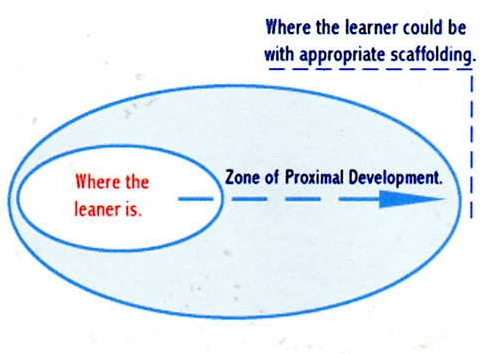a report on the concepts of the zone of proximal development and progressive equilibrium Zone of proximal development-the report back to class theoretical foundations re-group and discuss examples to clarify the meaning of the concepts report.