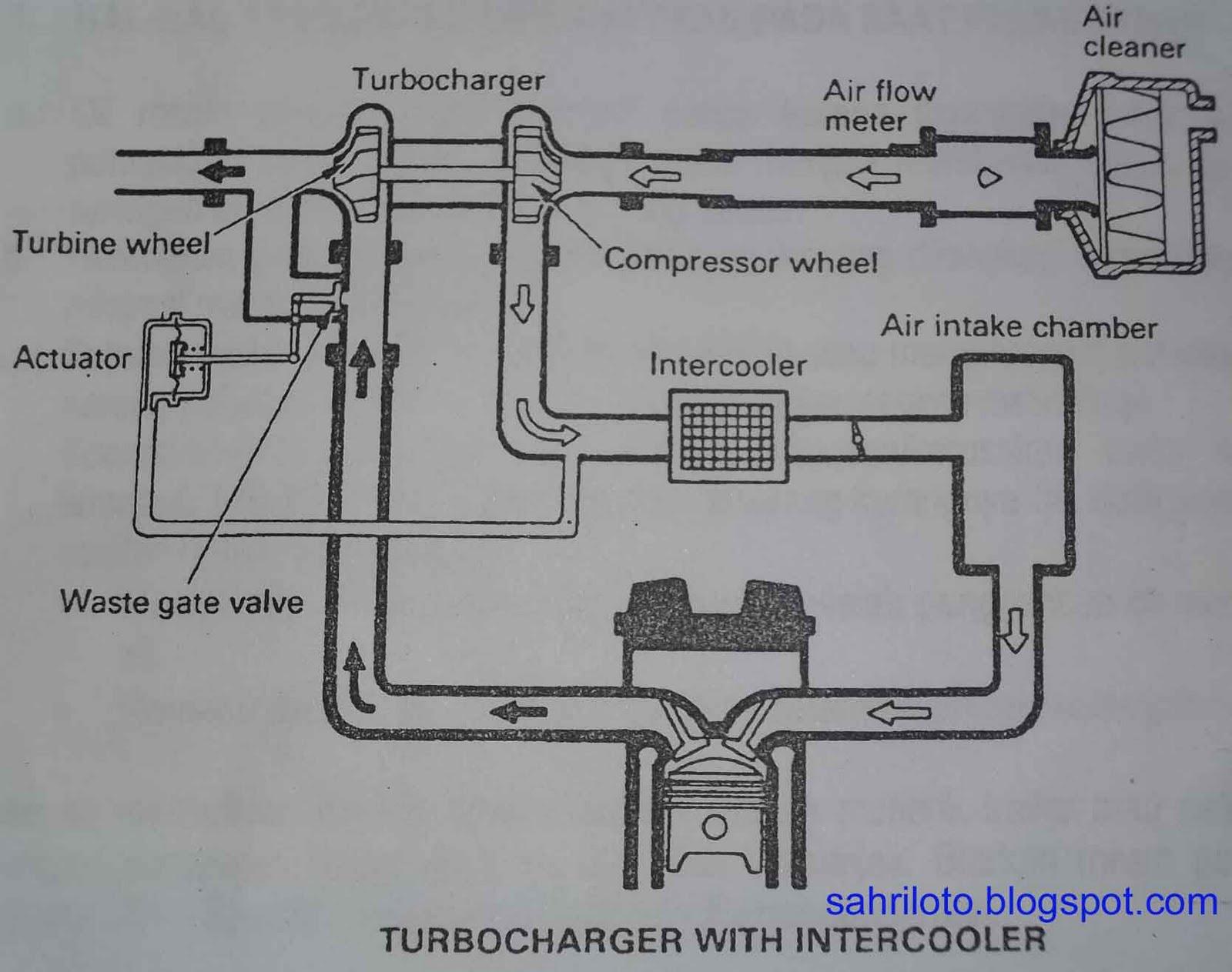 demikianlah lanjutan dari materi turbocharger, semoga bermanfaat bagi