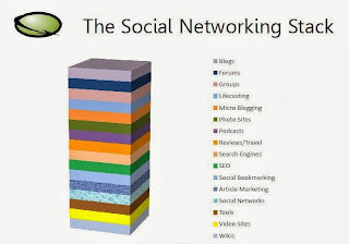 Death by Social Media?