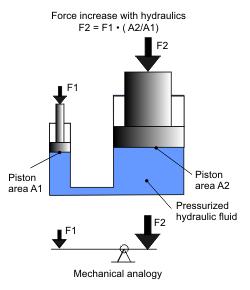 Hidrolik Hydraulic Hidrolik Sistemlerin 199 Alışma Prensibi