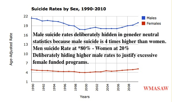 the suicide rate in men 99 important facts about suicide  although women attempt suicide about three times more often than men, men complete suicide  the suicide rate for.