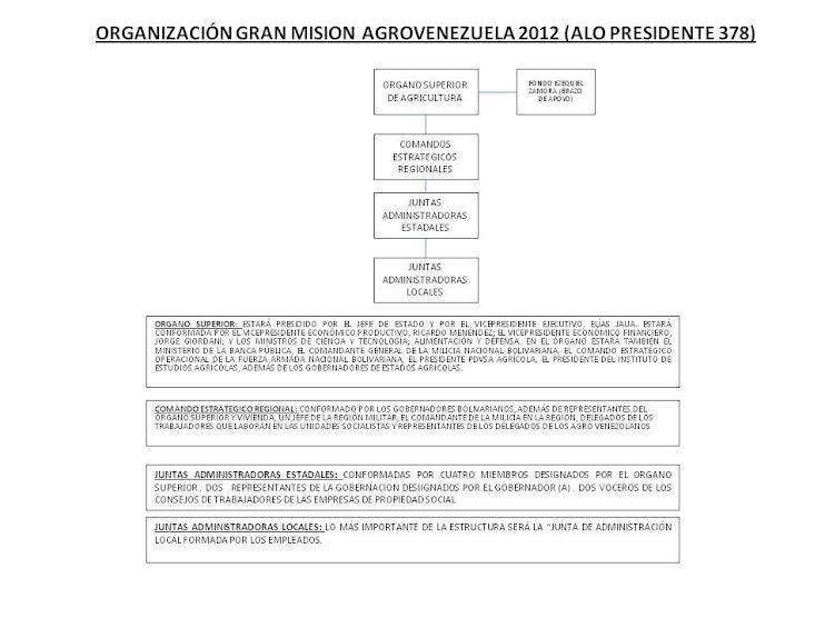 ORGANIZACION GRAN MISION AGROVENEZUELA 2012