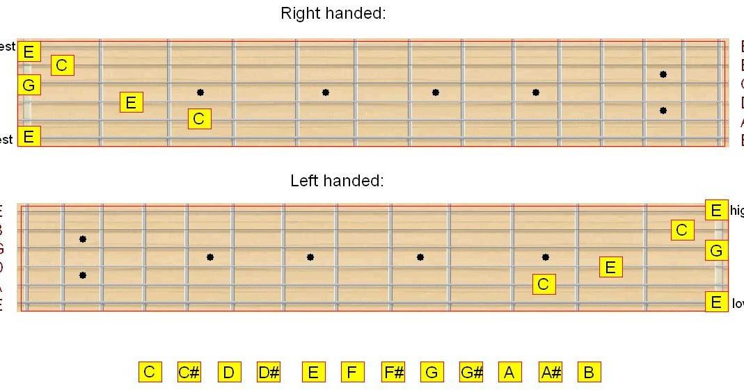Guitar Oracle: Guitar Theory Lesson 2 - Major-Minor relationship, Chords and Chord inversions