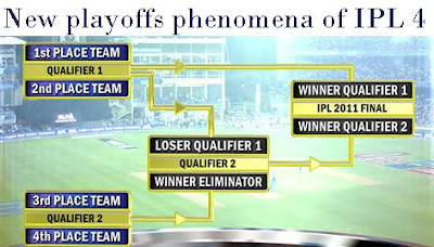 New Playoffs Phenomena of IPL 4