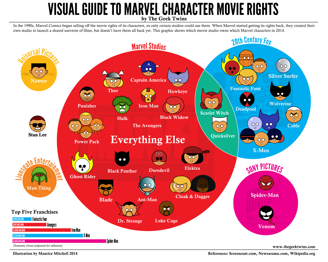 Updated visual guide to marvel character movie rights infographic