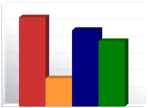 OBIEE Bar Chart